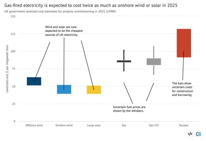 wind and solar are 30 50 cheaper than thought admits uk government 1 - Wind and solar are 30-50% cheaper than thought, admits UK government