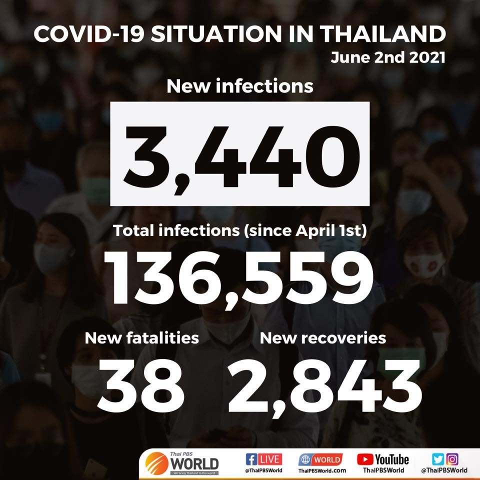 thailand records 3440 new covid 19 cases today 1087 of them among prison inmates - Thailand records 3,440 new COVID-19 cases today, 1,087 of them among prison inmates